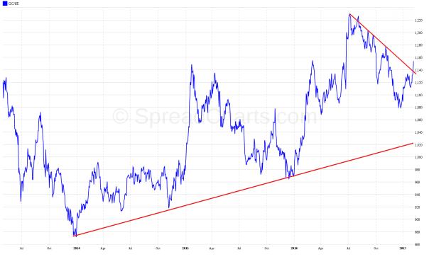 Cena zlata v eurách